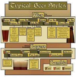 BeerStylesChart