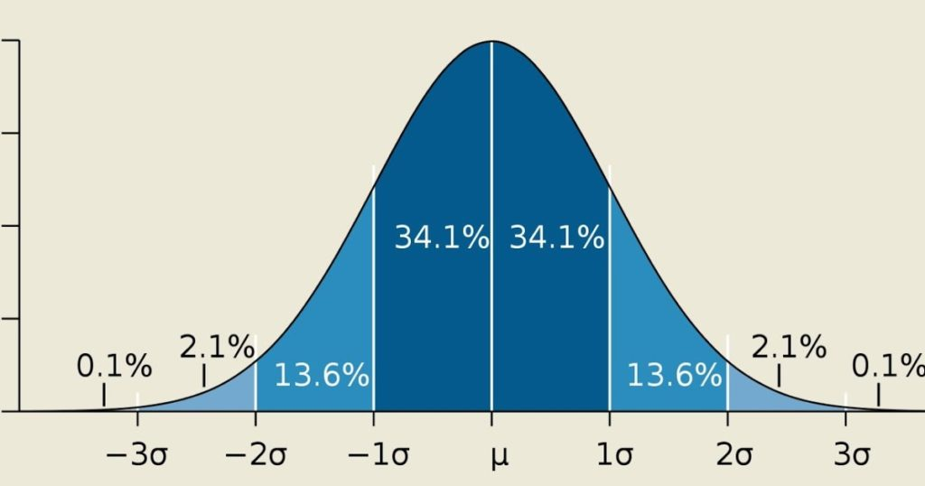 Bell Curve of bad beer